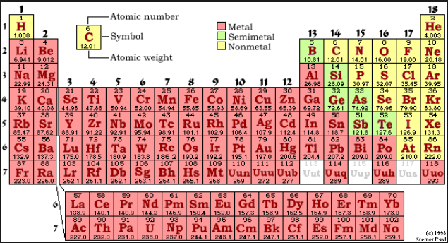 atomic table families 18