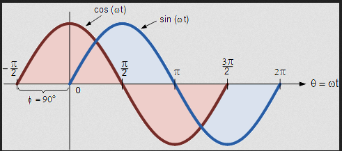cosine waves sin